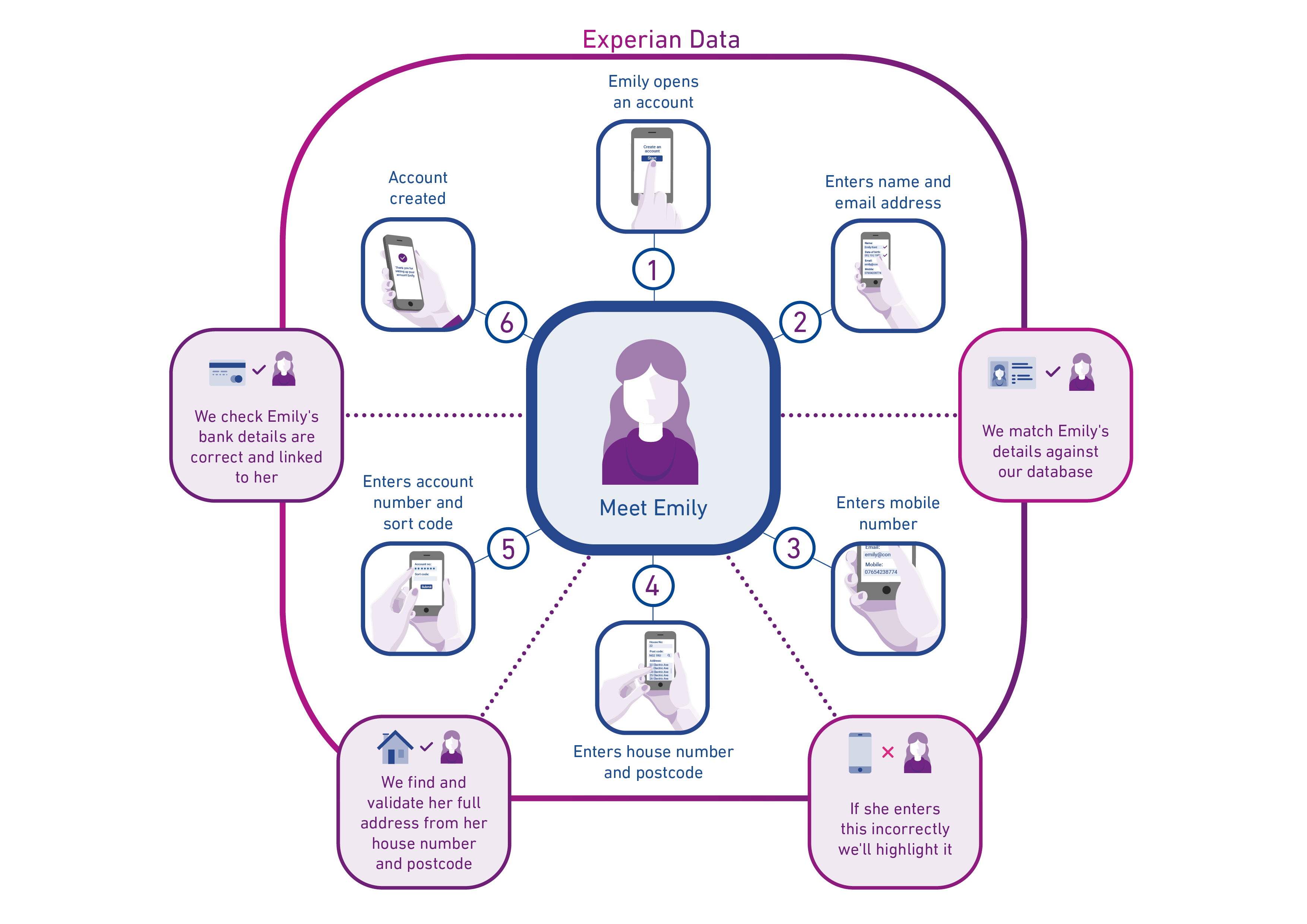 Experian Consumer Onboarding Infographic