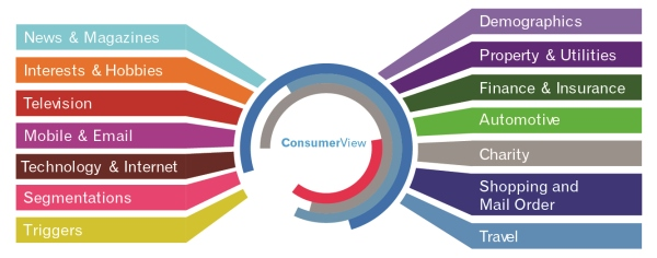 Experian Consumer View